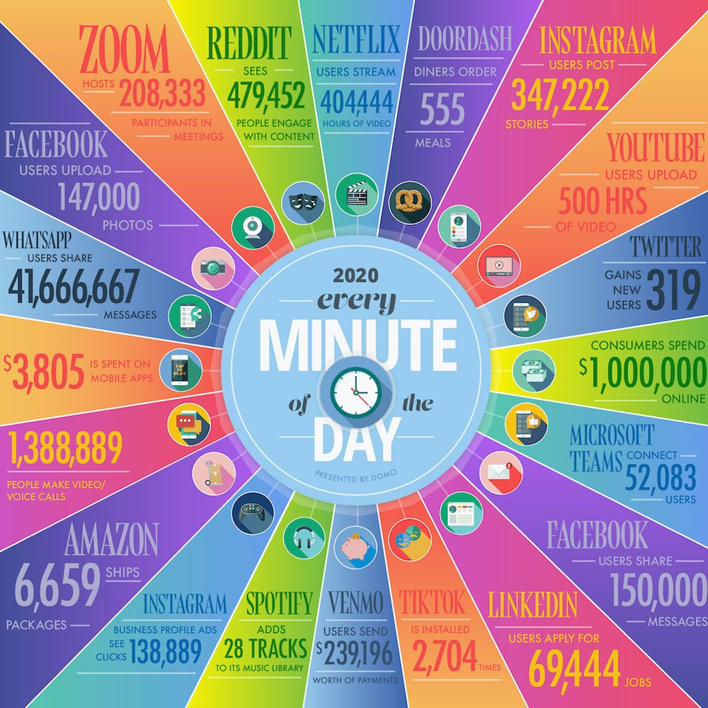 domo-img-net-per-minute-2020